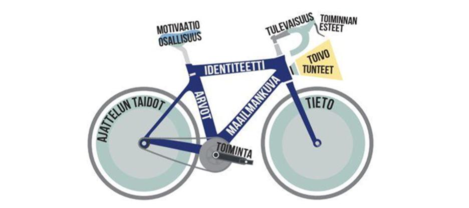 Kuva polkupyörämallista